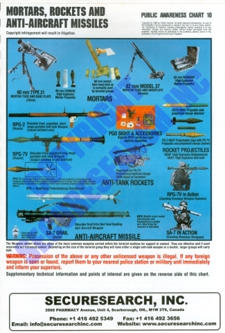 Security Poster: Poster of Mortars, Rockets and Anti-Aircraft Missiles